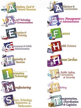 Image result for career clusters