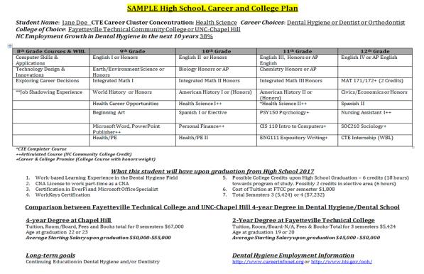 Detailed High School, College, & Career Plan